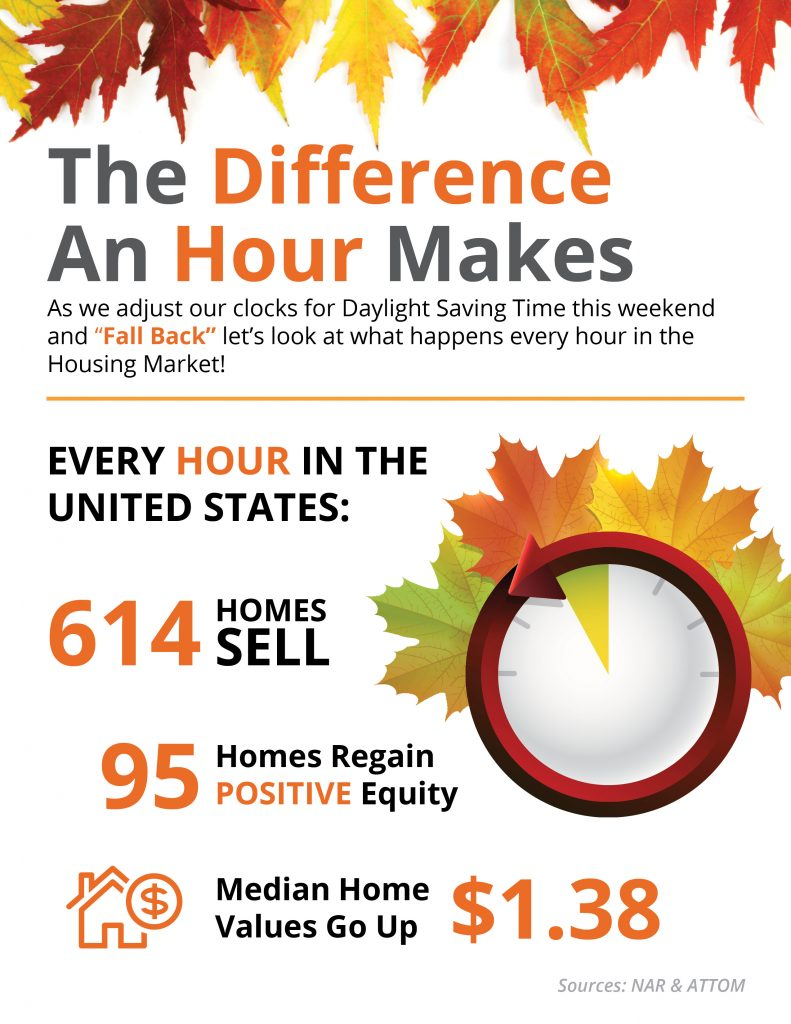 National Housing Market Trend